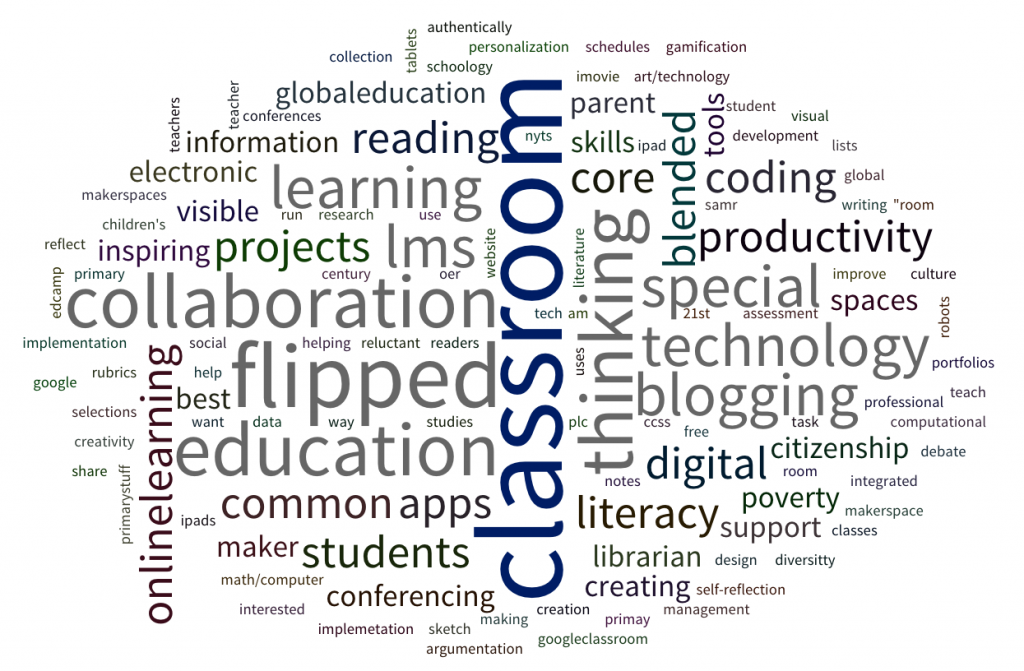 Edcamp Puget Sound Tag Cloud Topics